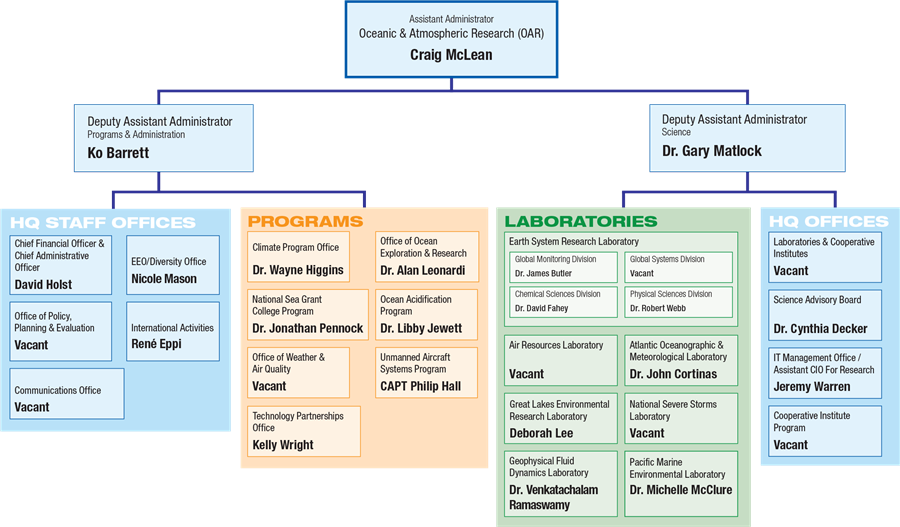 NOAA Research Organizational Chart - October 8, 2019